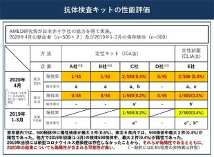 コロナ 検査 新型 抗体