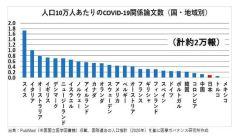 〔図1〕人口10万人当たりのCOVID-19関係論文数(国・地域別)