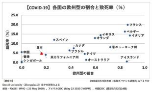 〔図4〕【COVID-19】各国の欧州型の割合と致死率