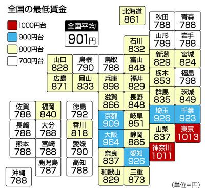 最低賃金平均901円=上げ幅、過去最大27円-東京、神奈川は初の ...