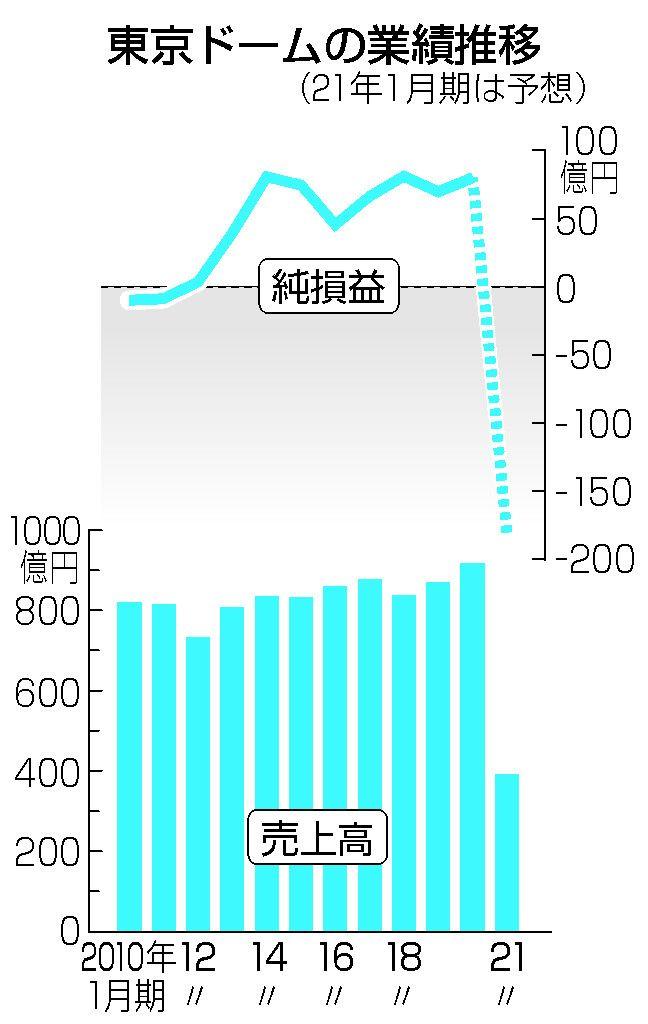 【図解】東京ドームの業績推移